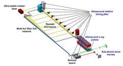 Laser metronome