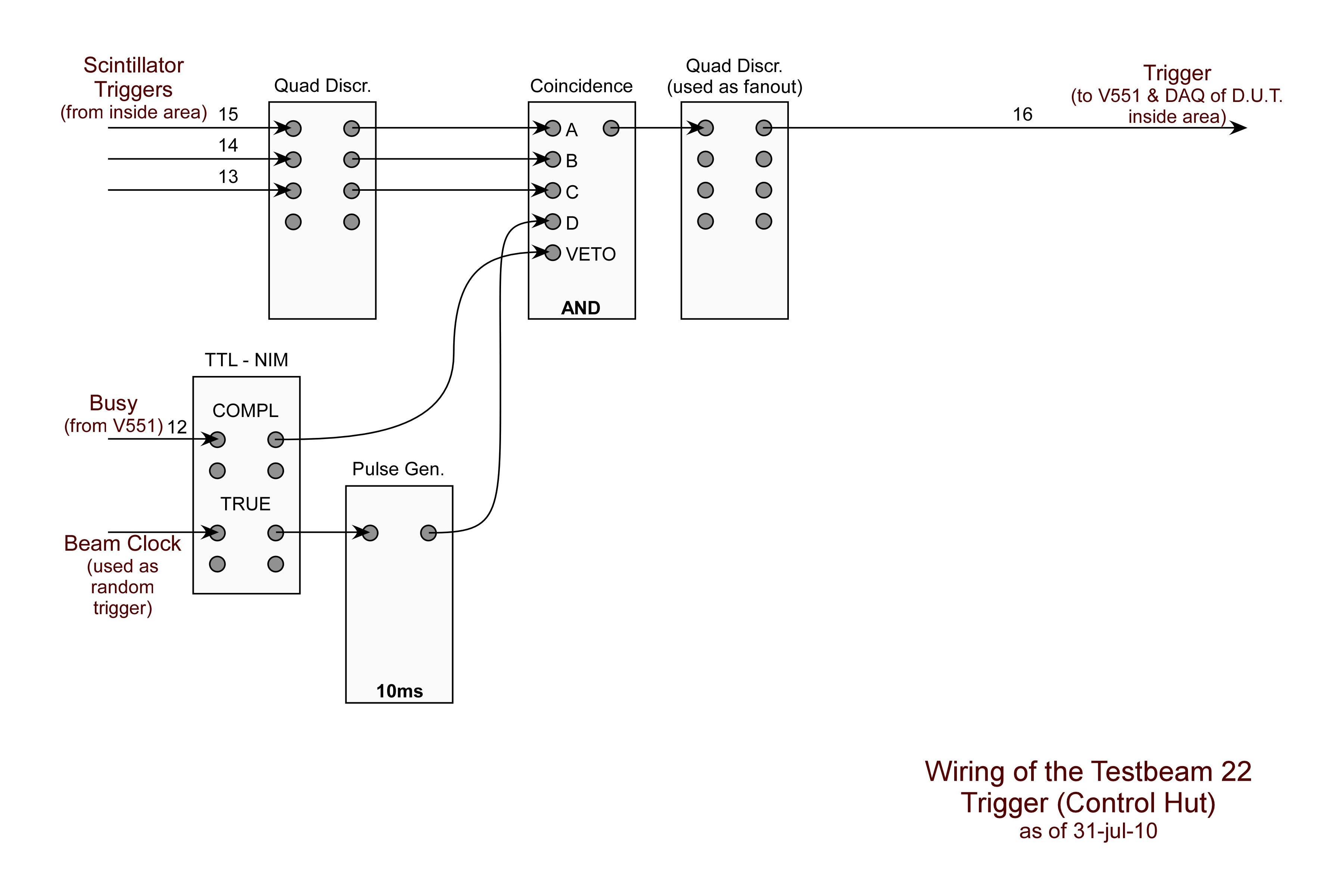 Zeus Mvd Telescope Charge Sensitive Amplifier Circuit The Cabeling Of Trigger Logic In Test Beam Hut Is Shown Here