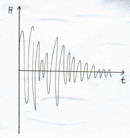 Générateur de son fréquence