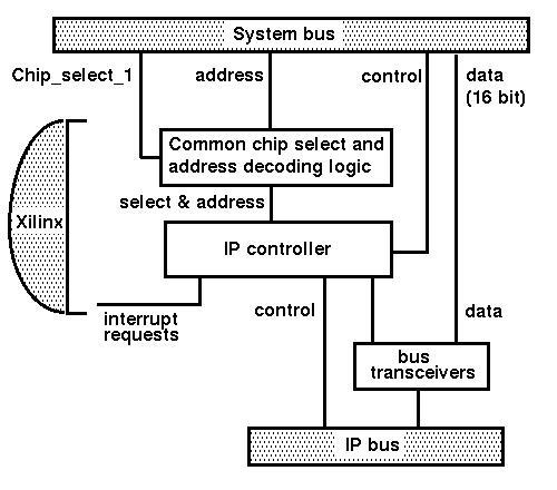GPFC - Architecture